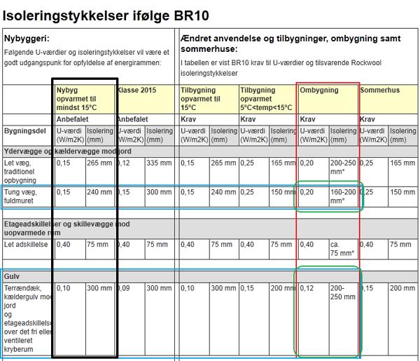 Isoleringstykkelse i følge lovgivning BR10 (rødt felt = de regler vi falder ind under, blå felter = de ting vi laver, grøn markering = det vi reelt skal isolere med.)